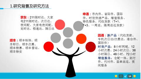匹配的物流服务新产品设计框架—来自中国的实证研究