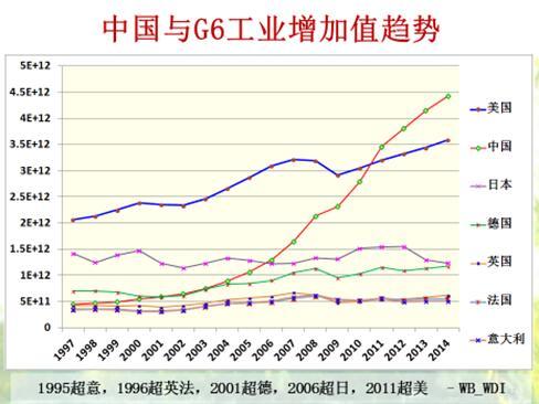 这是中国的三大产业增加值占gdp的比例